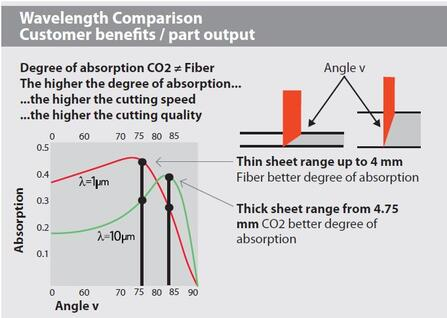 Figure 2. Absorption comparison between CO2 and Fiber lasers based on wavelengths and thickness.